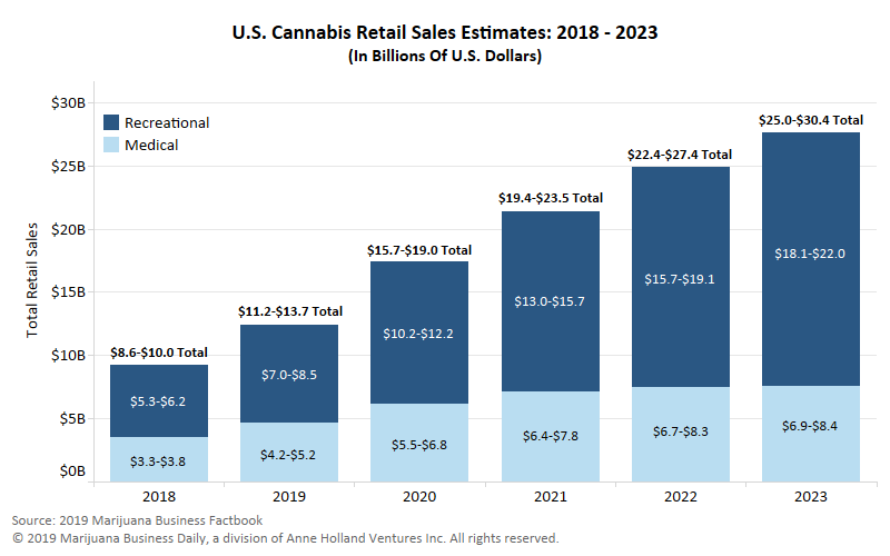 U.S Cannabis Retail Sales Estimates: 2018 - 2023