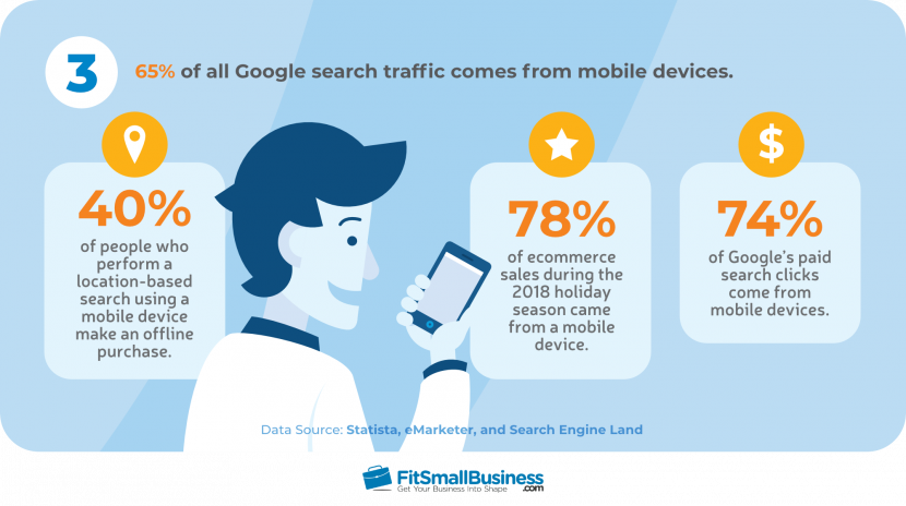 65% of all Google search traffic comes from mobile devices