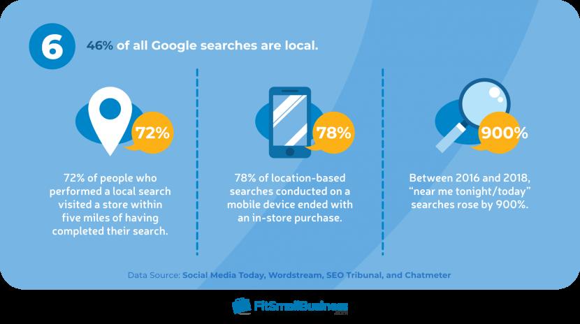 Percentuale di ricerca locale di Google
