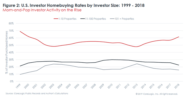 U.S Investor Homebuying Rates Sample