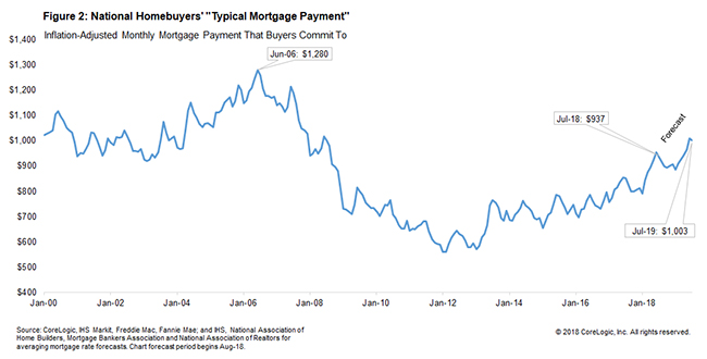 monthly mortgage payment for U.S. homeowners sample