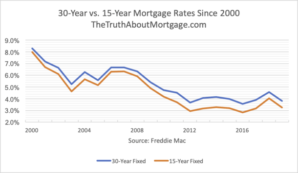 30-Year vs. 15-Year Mortgage Rates