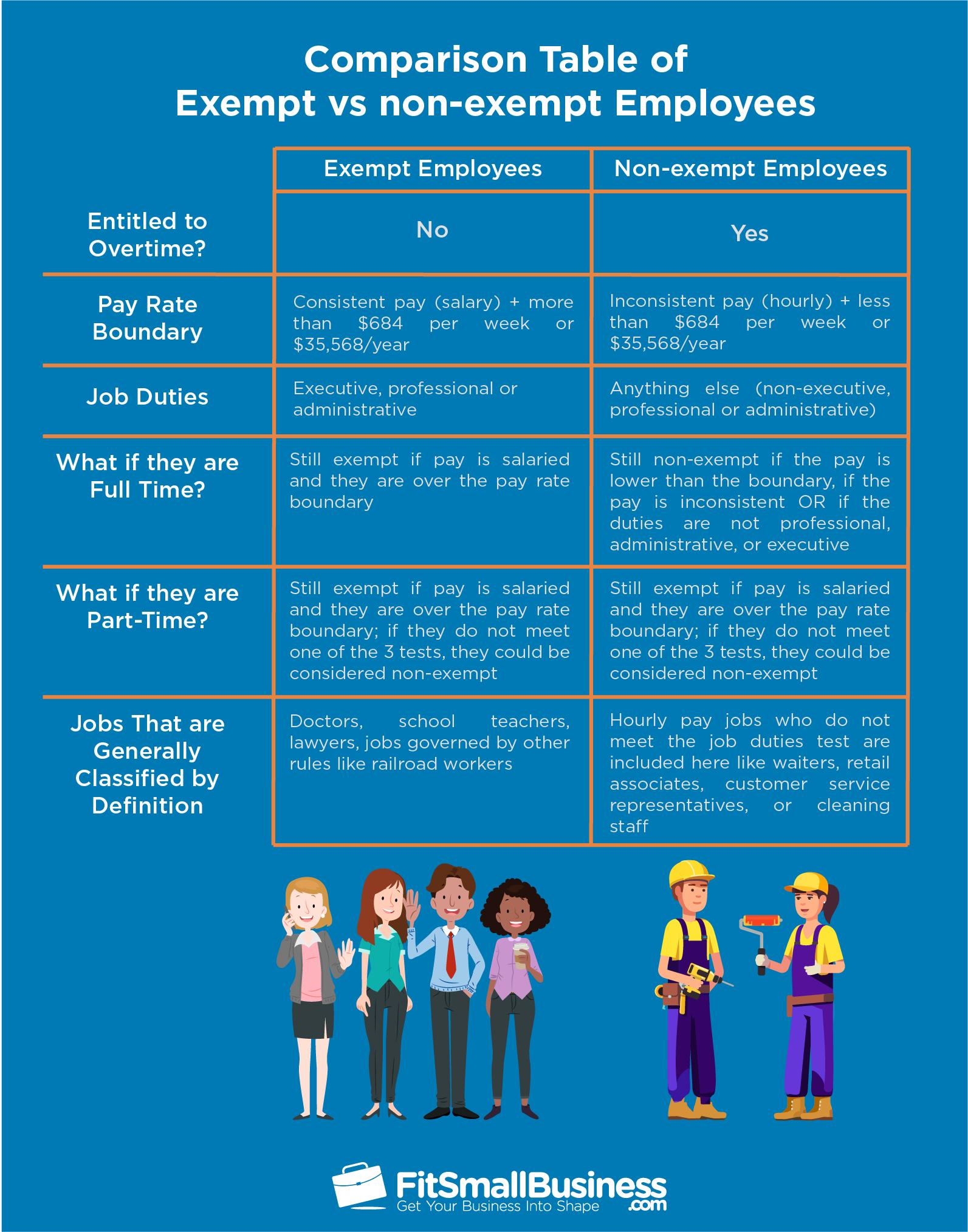 Comparison Table of Exempt vs non-exempt Employees