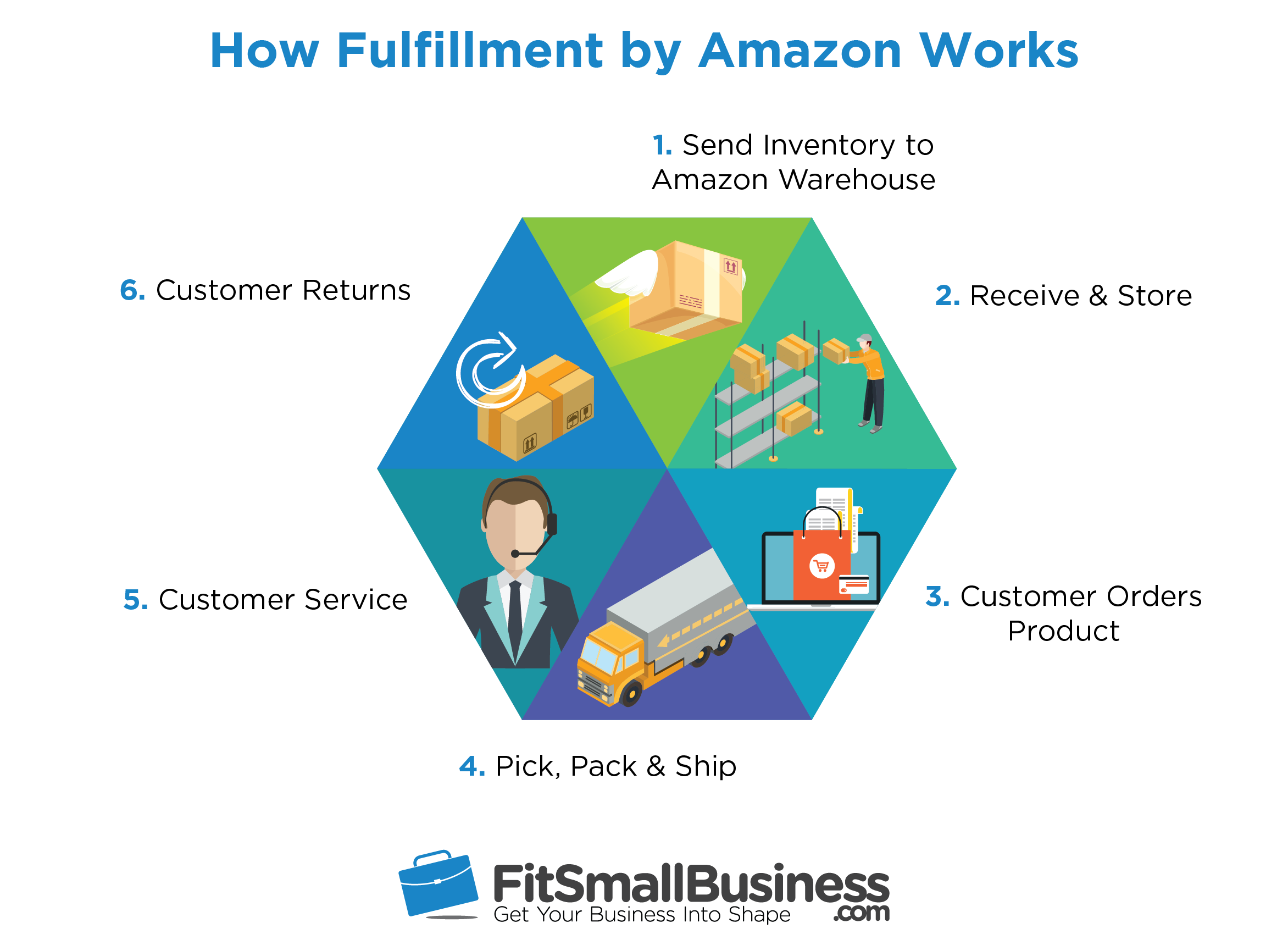 The Amazon FBA lifecycle
