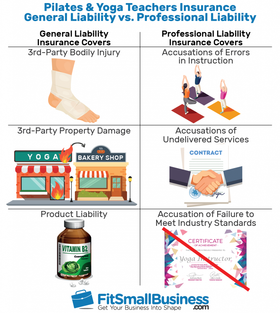 Pilates & Yoga Teachers Insurance Infographics