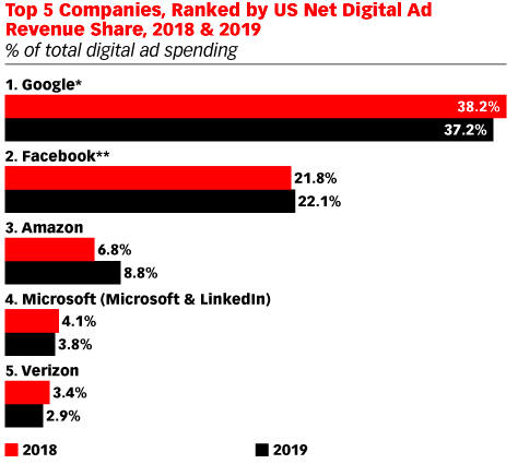 Top 5 Companies Ranked by US Net Digital Ad Revenue Share of 2018 & 2019