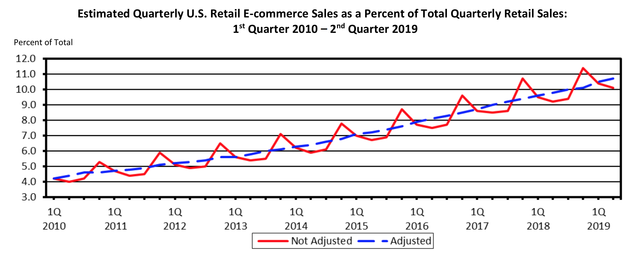 Estimated Quarterly U.S Retail E-commerce Sales as a Percent of Total Quarterly Retail Sales, from 1st quarter of 2010 to 2nd quarter of 2019