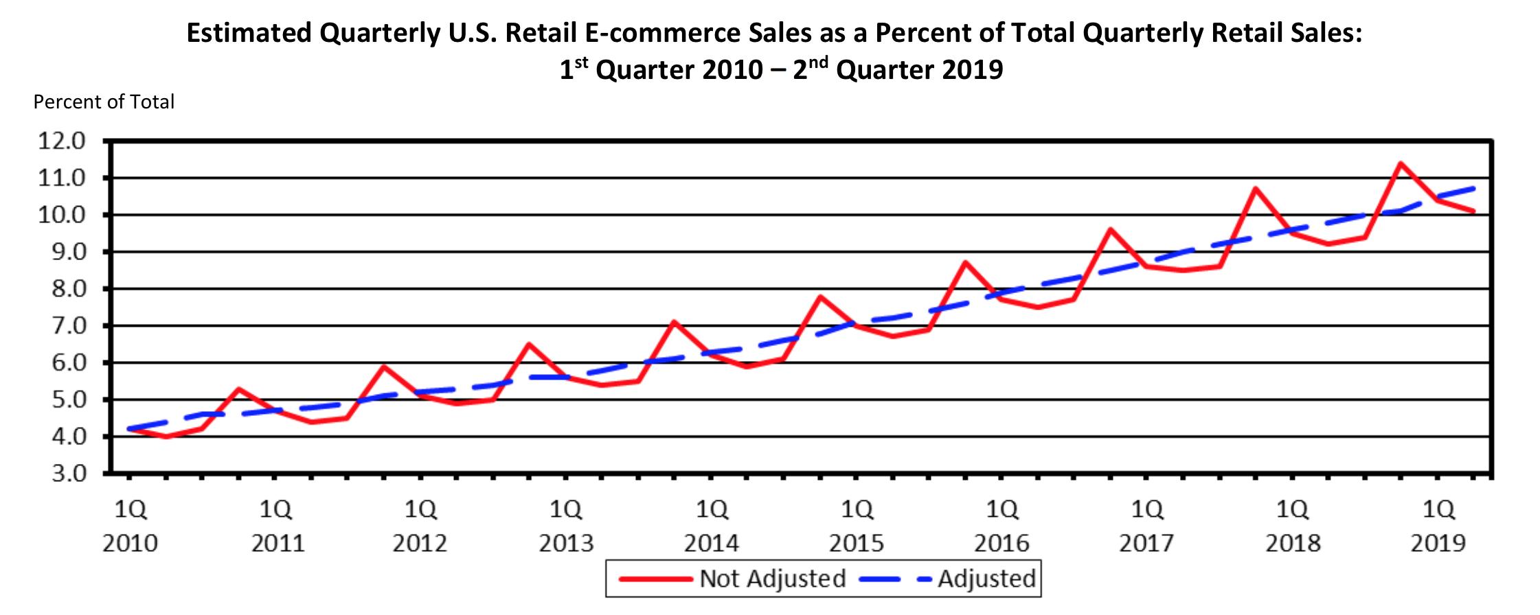 Estimation des ventes au détail trimestrielles aux États-Unis en pourcentage du total des ventes au détail trimestrielles, du premier trimestre de 2010 au deuxième trimestre de 2019