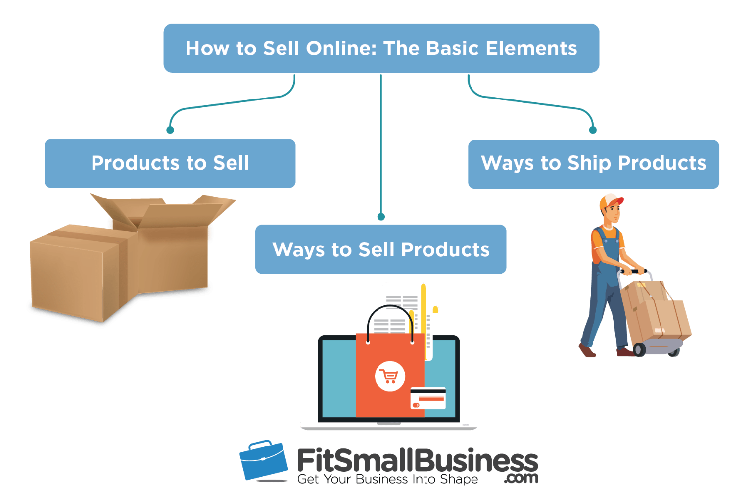 How to sell online info-graphics