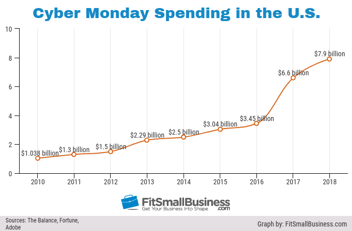 statistics chart of 2018 cyber monday spending in the US