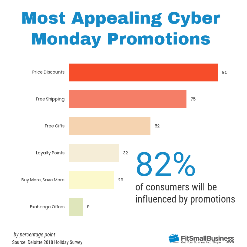 most appealing cyber monday promotions chart