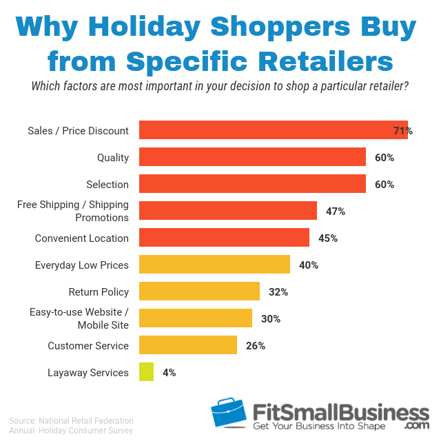 statistics on factors that are most important in a consumer decision to shop a particular retailer