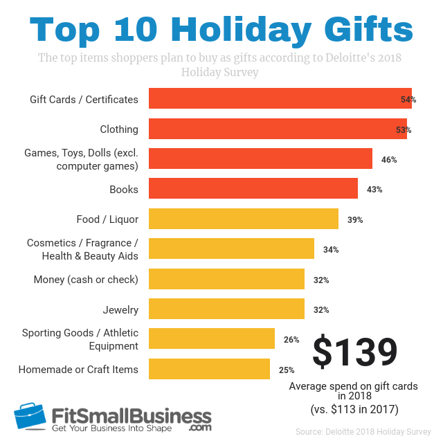 cyber monday statistics on top 10 holiday gifts
