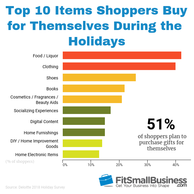 cyber monday statistics on top 10 items shoppers buy for themselves