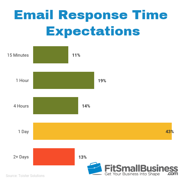 email response time statistics