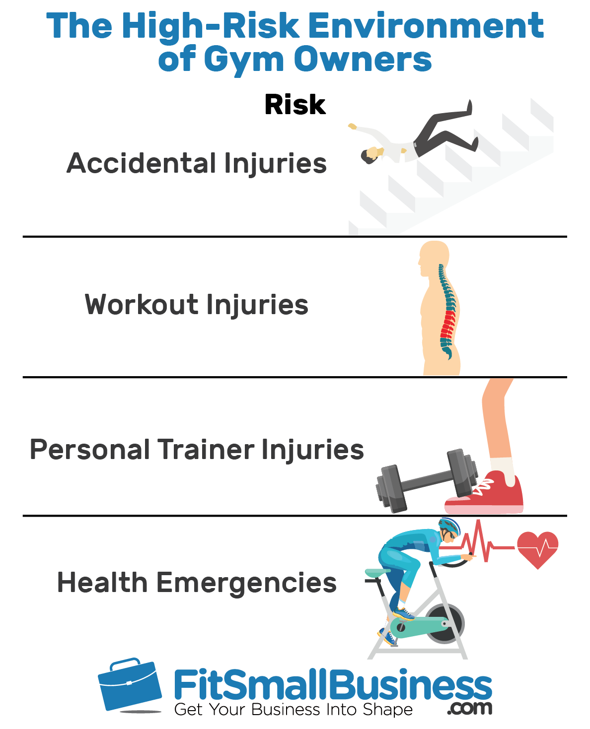 Risk Exposures That Gym Insurance Covers - Info-graphics