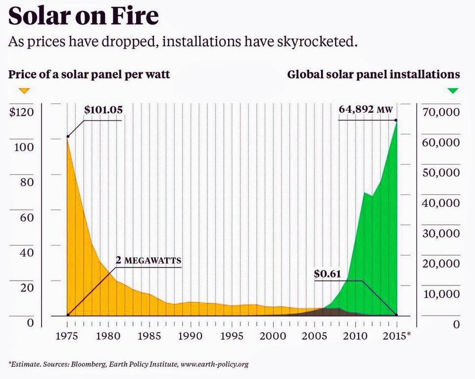 Solar Panel Price and Installation statistics