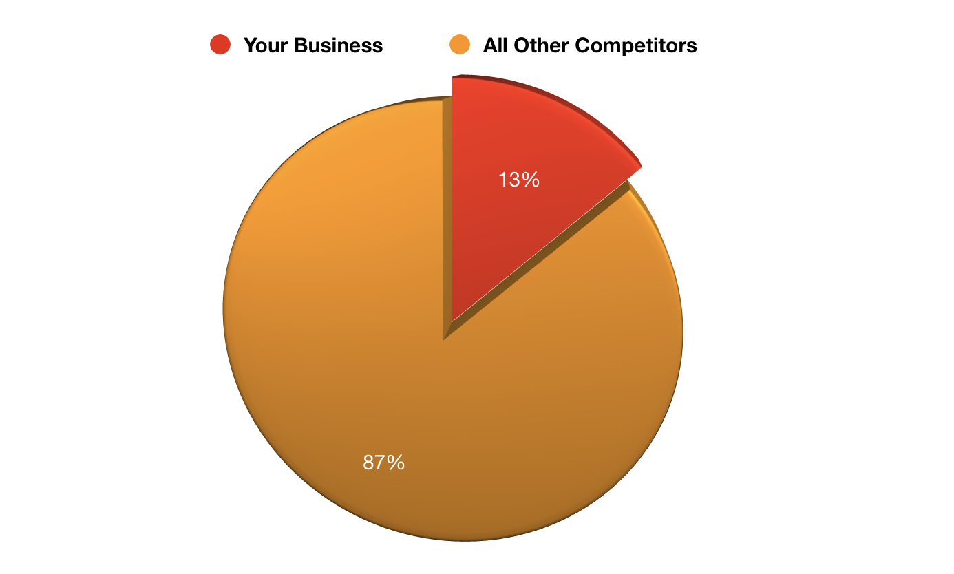 market share pie graph