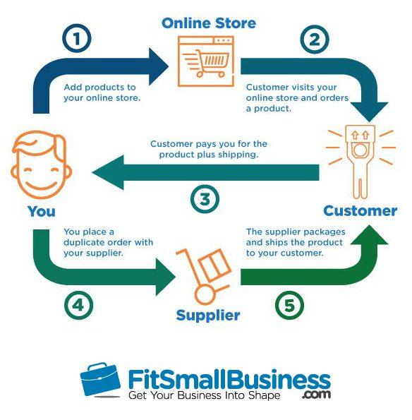 processus de livraison directe pour une boutique en ligne