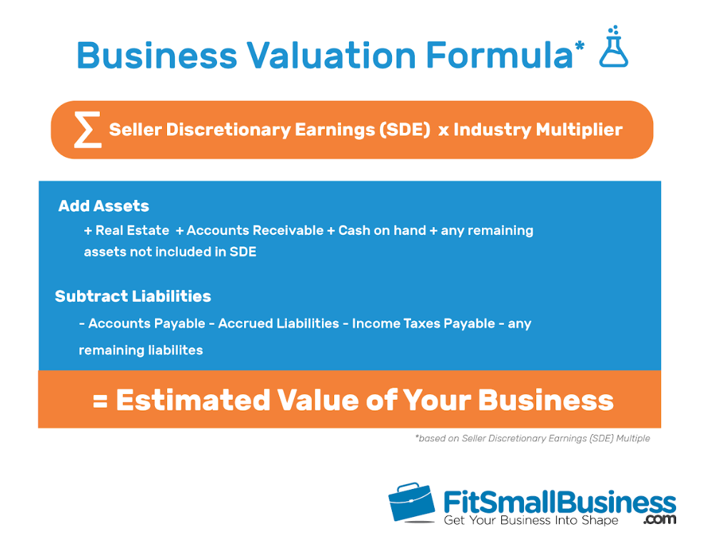 Business Valuation Formula by Fit Small Business