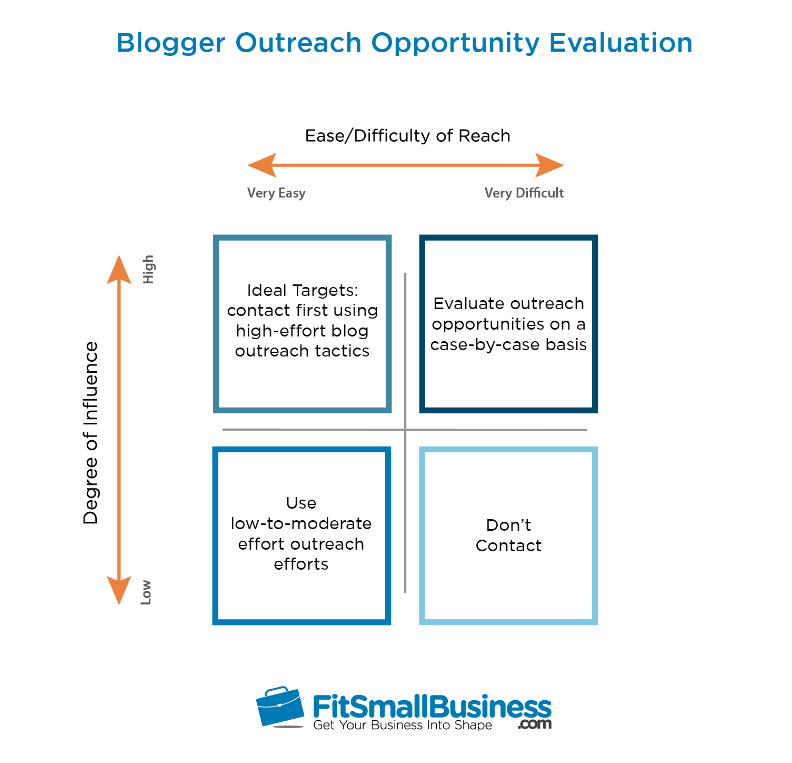 Blogger Outreach Oppotunity Evaluation Diagram