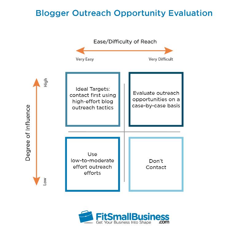 Blogger Outreach Oppotunity Evaluation Diagram