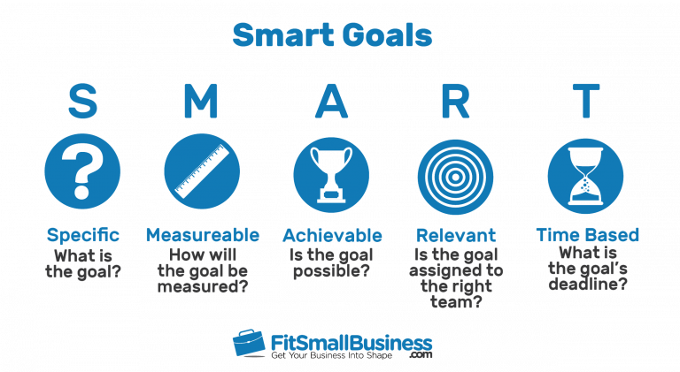 Fit Small Business SMART goals acronym