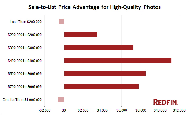 Statistics chart of the Effects of High-Quality Photos - Zillow advertising