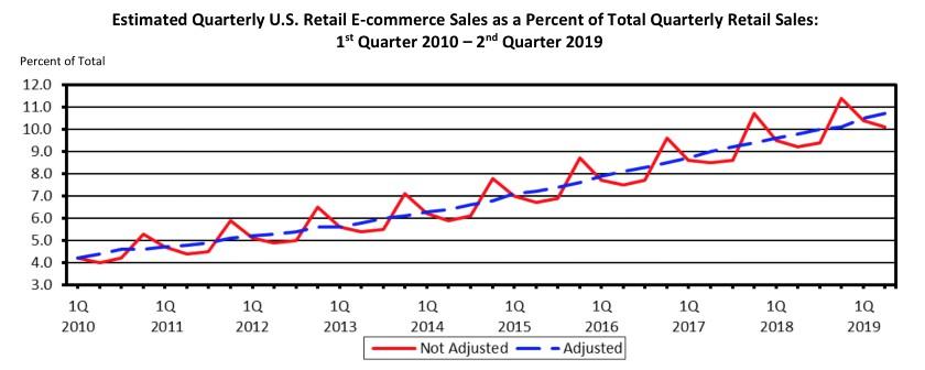 Retail Economy Quarterly Reports