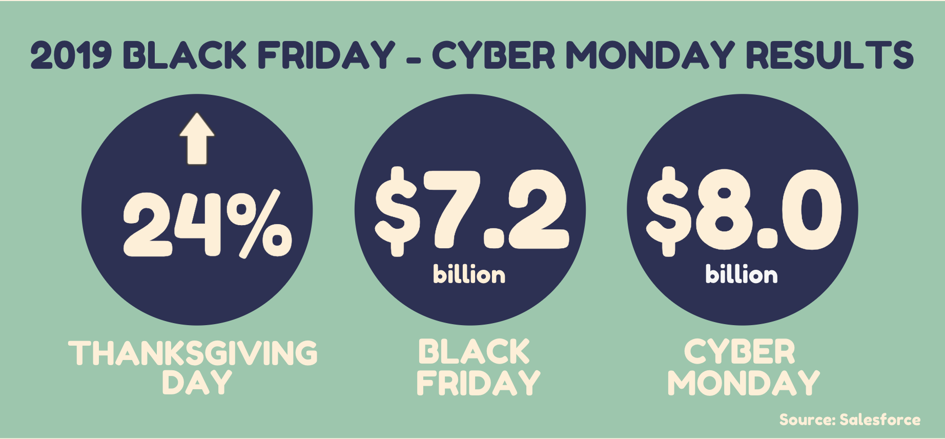 2019 Black Friday - Cyber Monday Results