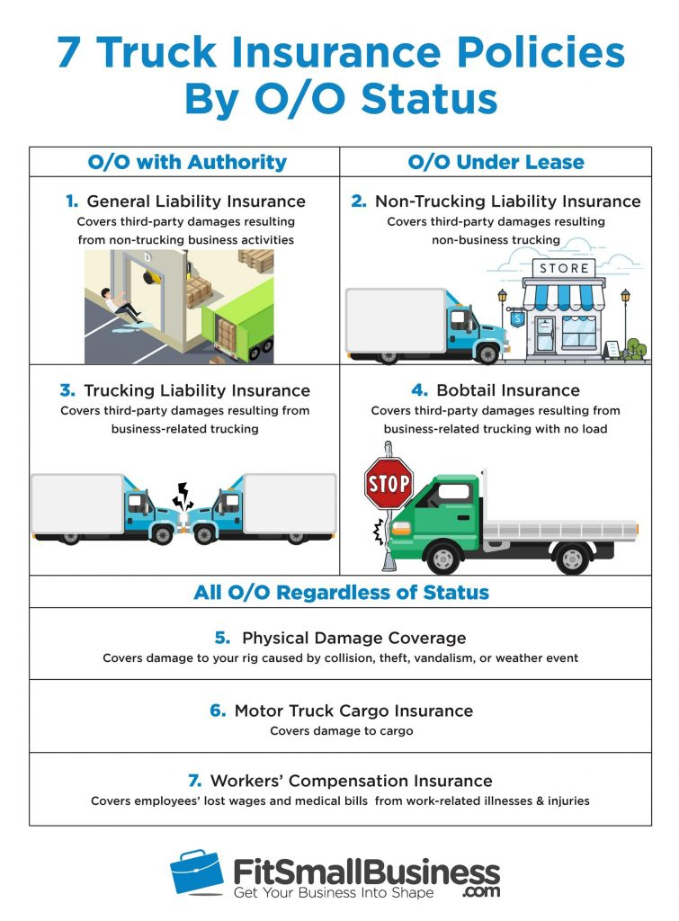 Semitruck Insurance: Cost, Coverage & Quotes