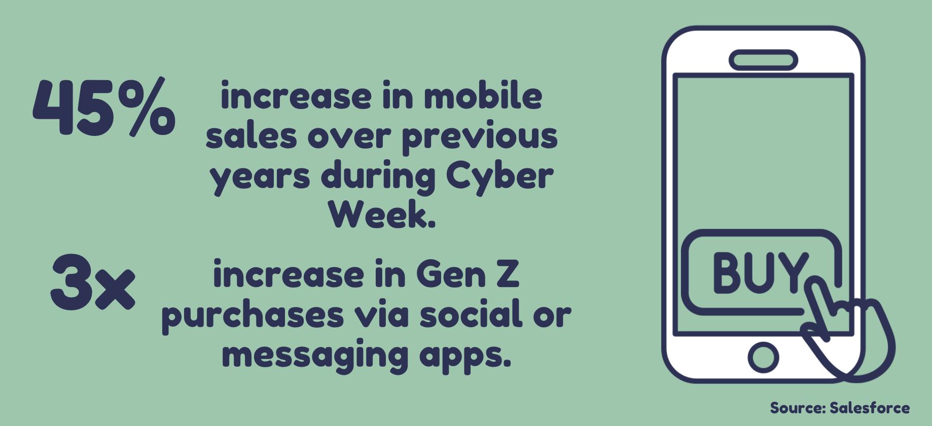 45% increase in mobile sales during Cyber Week