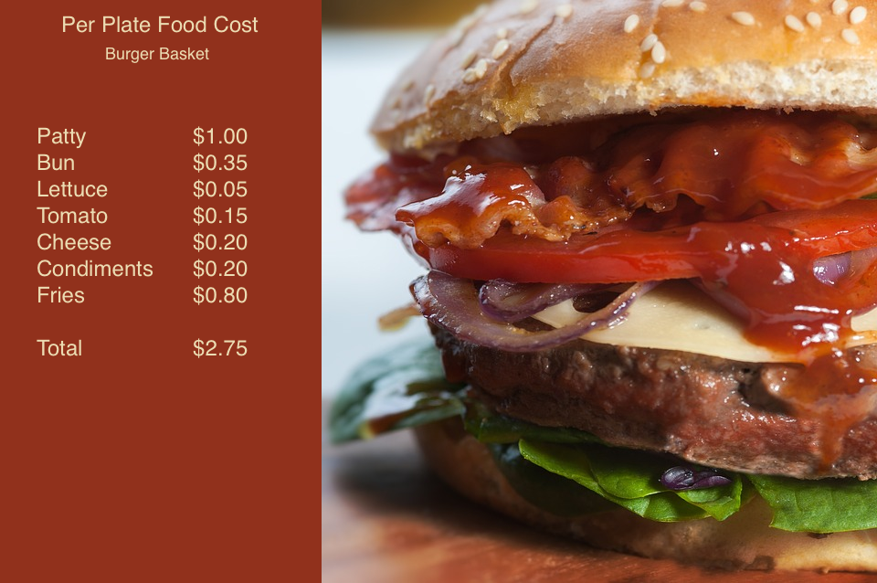 Hamburger with ingredients price breakdown and its total