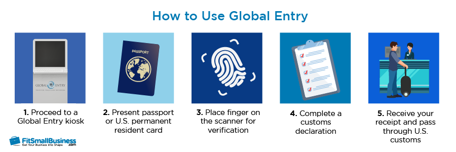 Steps on how to use global entry