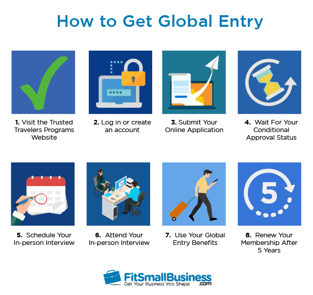 Steps on how to get global entry