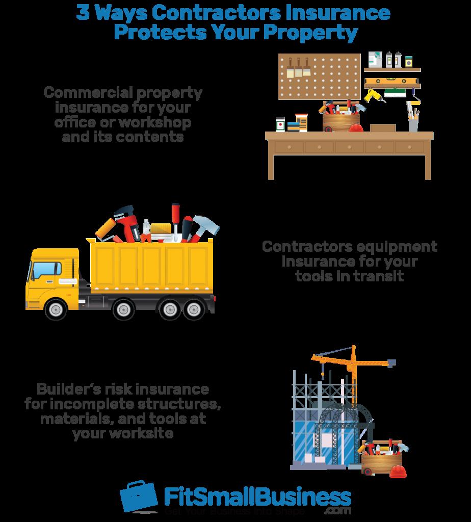 3 Ways Contractors Insurance infographics