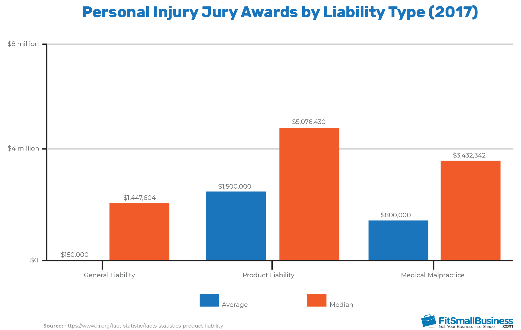 Personal Injury Jury Awards by Liability Type Chart