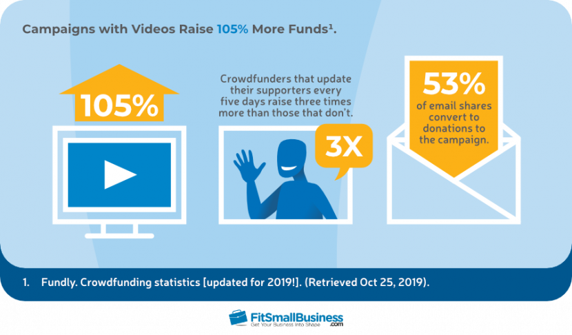 Campaigns with Videos Raise 105% More Funds