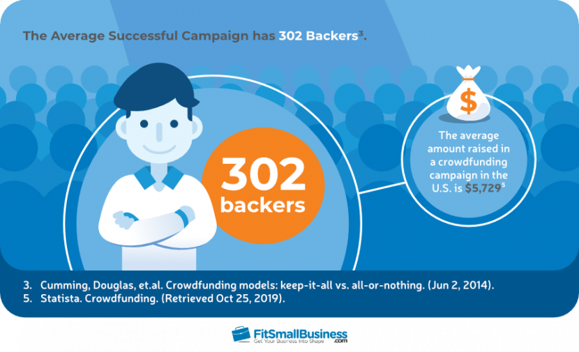 The Average Successful Campaign has 302 Backers