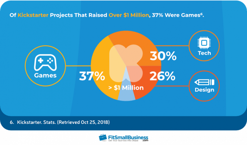 Of Kickstarter Projects That Raised Over $1 Million, 37% Were Games