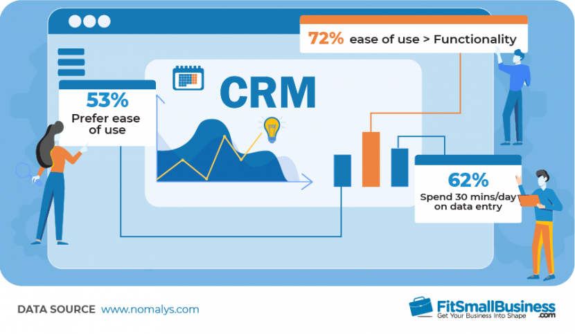 72% of CRM customers indicated they would trade functionality for ease of use