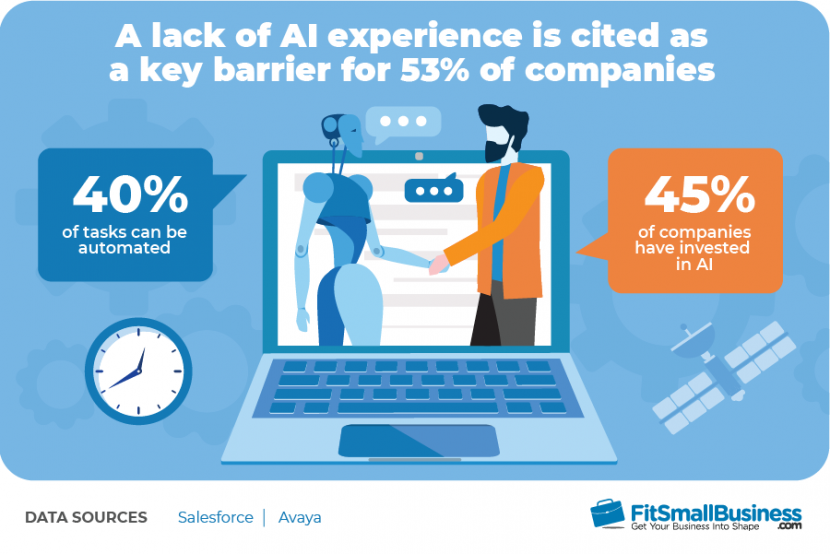 A lack of AI experience is cited as a key barrier for 53% of companies
