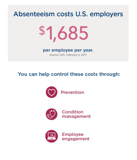 Costs of Employee Absenteeism