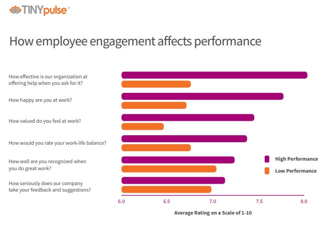 How employee engagement affects performance graph
