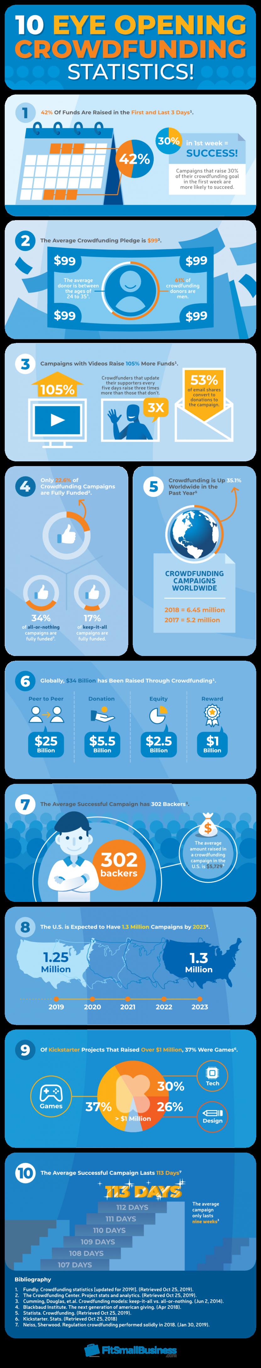 10 Eye Opening Crowdfunding Statistics!