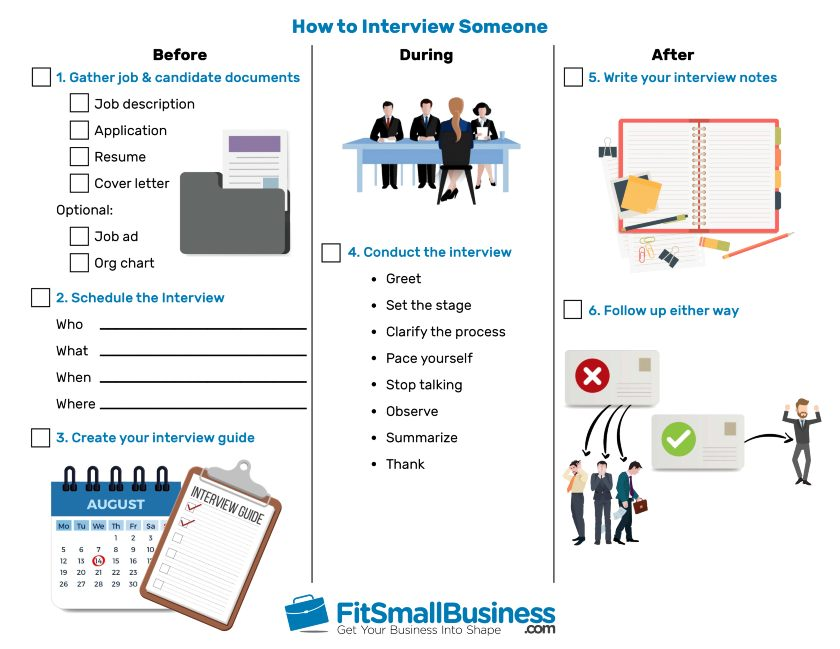 How to interview someone infographic