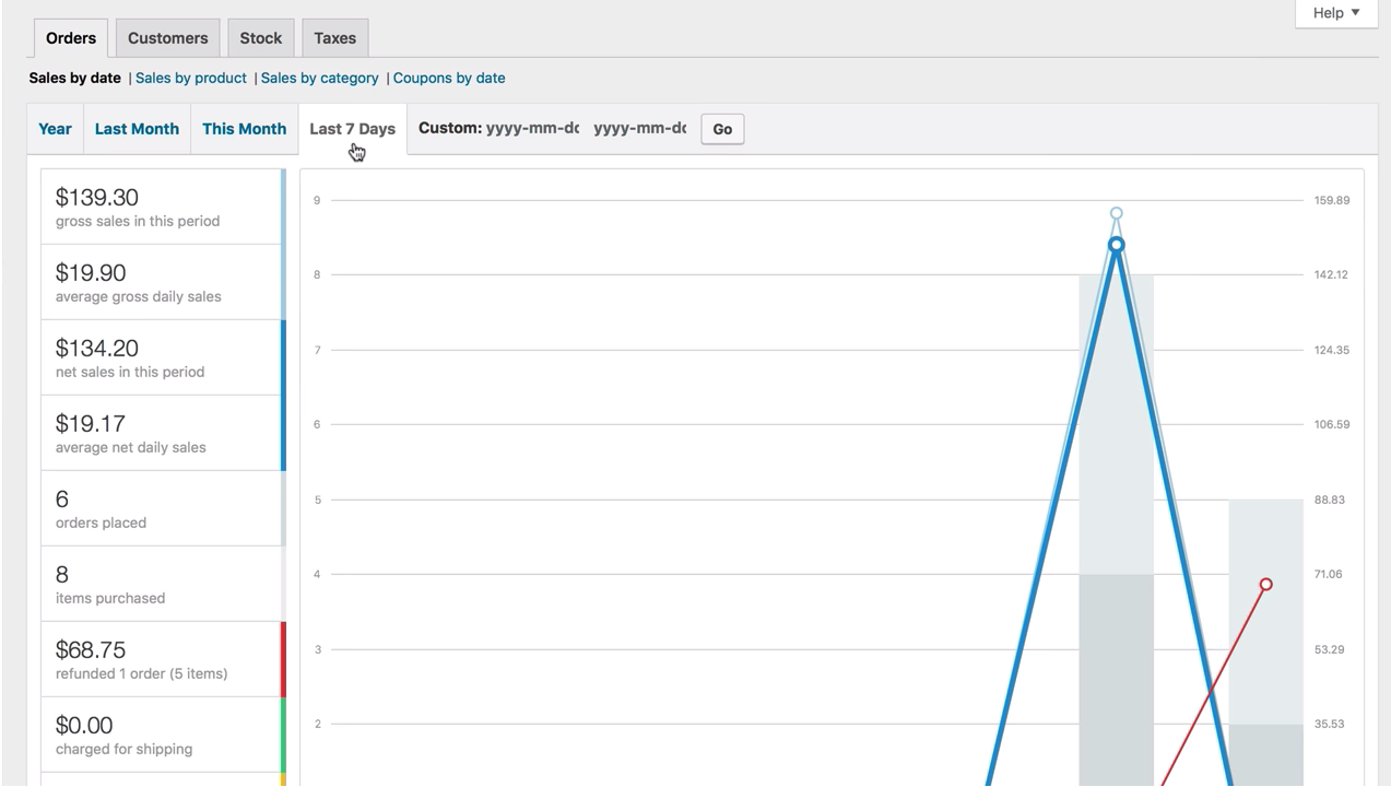 WooCommerce Reporting and Analytics