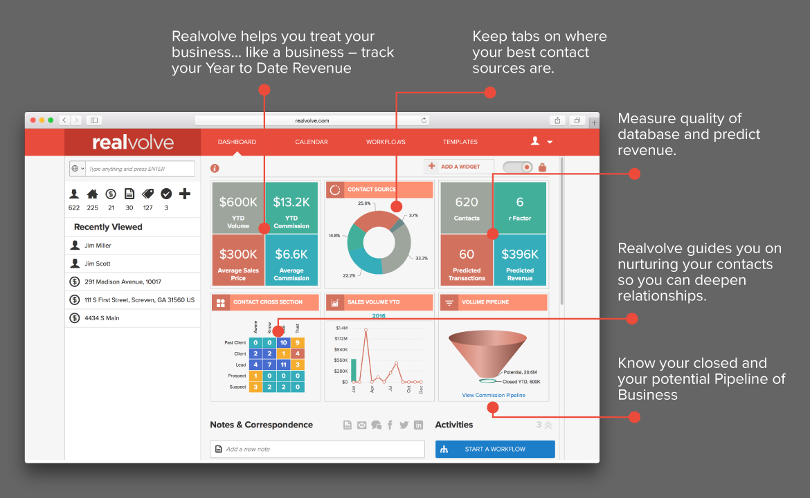 features of Sales reporting via Realvolve site