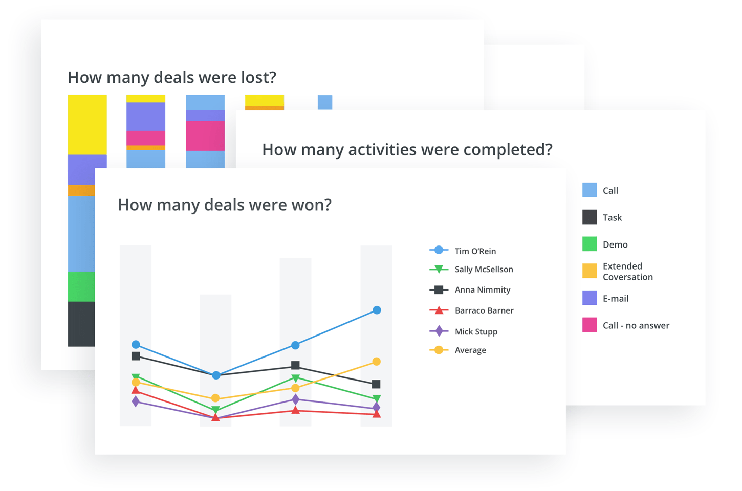 Pipedrive advanced report features graph