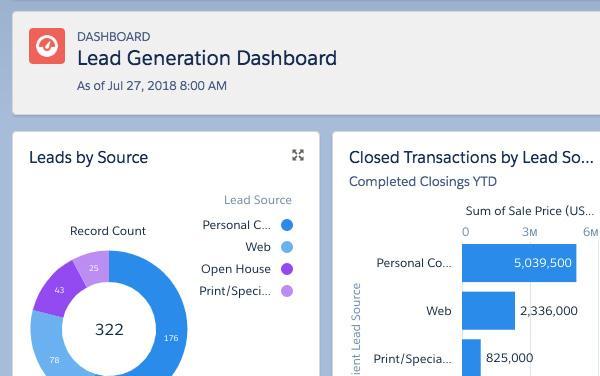 Propertybase Lead Generation Dashboard